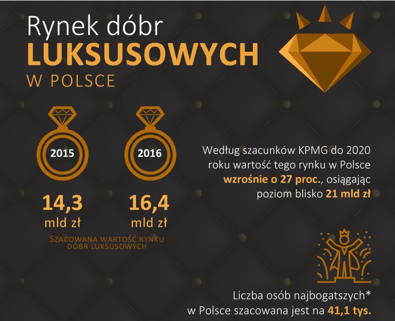 Liczba zamożnych Polaków w 2016 r przekroczy 1 mln